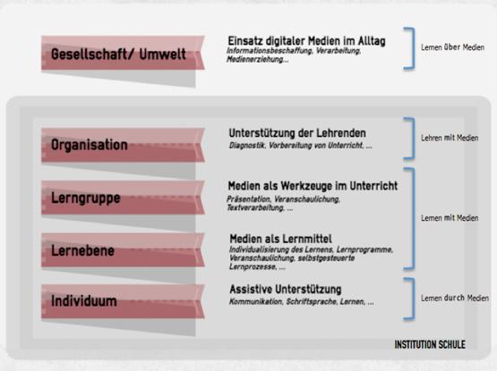 Digitales Lernen Ebenen Schulz